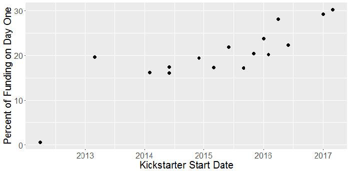 CMON campaign start dates - raw data